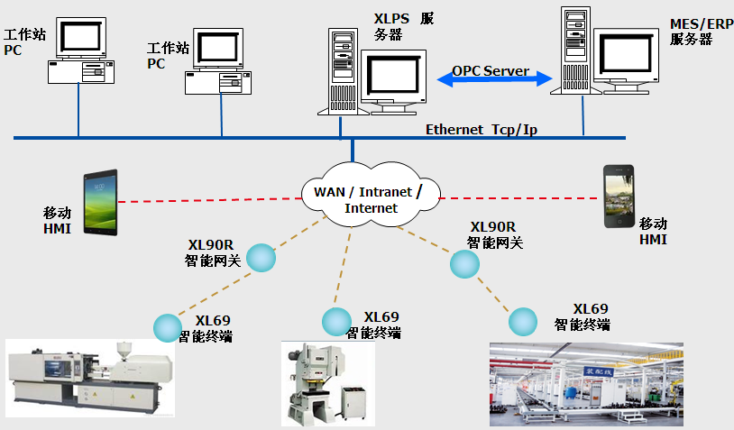 XLPS生产制造监控系统网络结构图 工业4.0时代下,生产制造智能监控管理对加工制造企业来说是一个无法逃避的现实。在技术管理发展趋势面前,谁迎合主动迎合趋势,谁掌握了主动权,谁也就更具竞争优势。目前这套完全由信立科技自主开发的XLPS生产制造监控系统非常受欢迎,许多加工制造企业已经在引入到生产管理中,如东莞华为等,不仅企业生产效率比以往得到成倍提高,还极大地降低了生产成本。 关于信立科技(XL) 信立科技是一家从事智能传感网络产品设计研发及智能化生产制造并提供解决方案的国家级高新技术企业。信立科技成立于